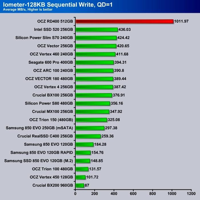 OCZ_RD400_Iometer_4K_Sequential_Write_Q1