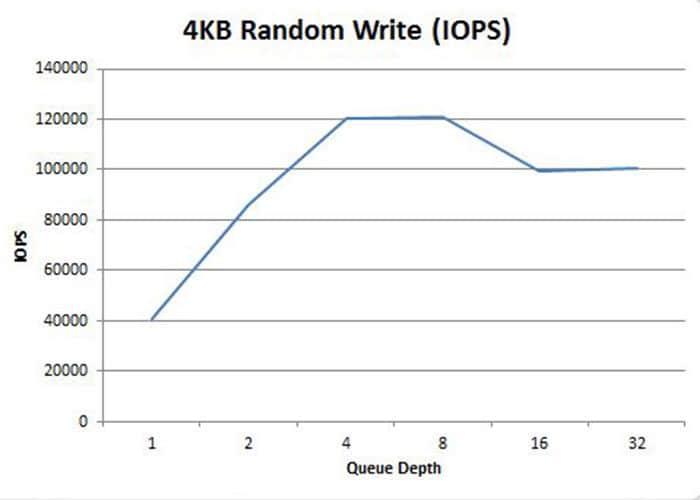 OCZ_RD400_Random_Write