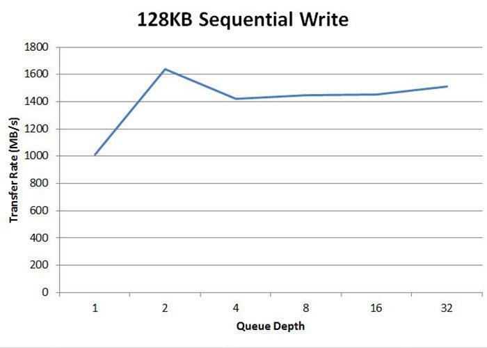 OCZ_RD400_Seq_Write1