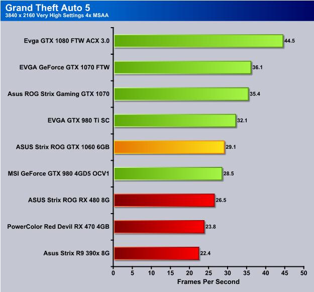 ASUS Strix ROG GTX 1060 6GB, Gaming With Godzilla (STRIX-GTX1060-O6G