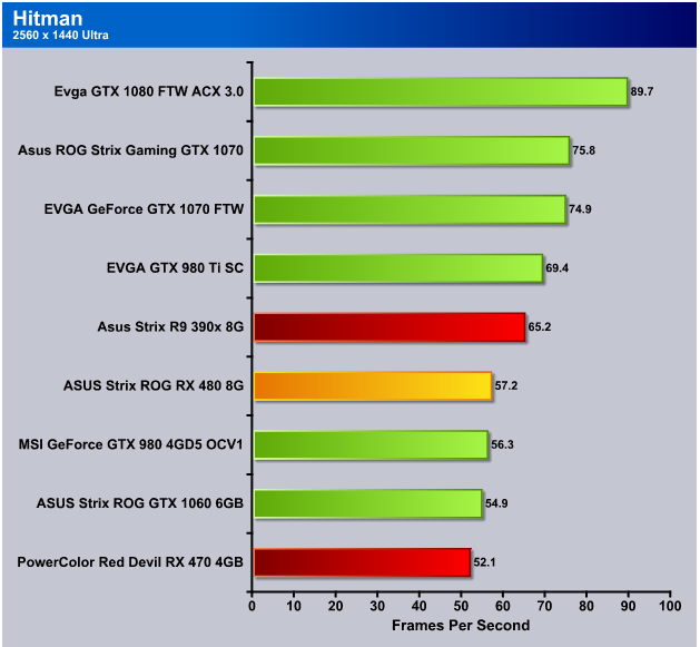ASUS ROG Strix RX 480 8GB, Strix Gone RX 480! (ROG STRIX