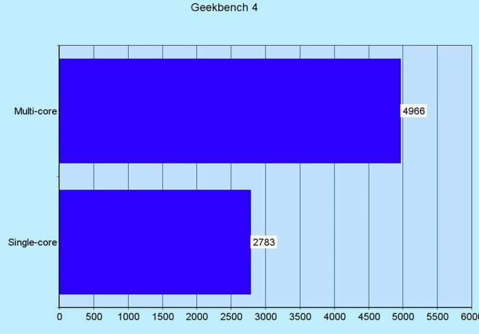 geekbench-4