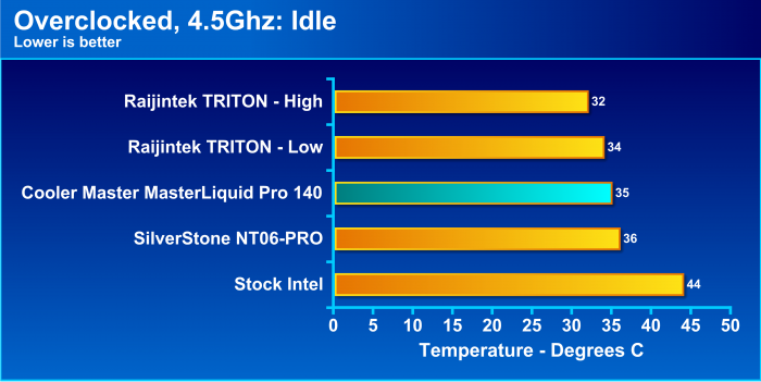 Cooler Master MasterLiquid Pro 140 Performance