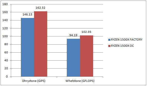 AMD RYZEN 5 1500X - Page 5 of 6 - Bjorn3D com