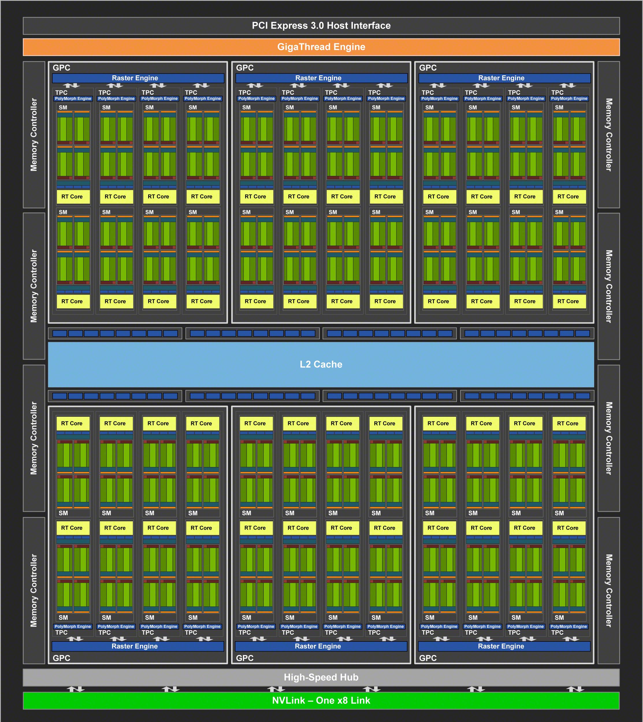 Supercharging Turing? RTX Goes SUPER! - NVIDIA RTX 2070 SUPER & RTX
