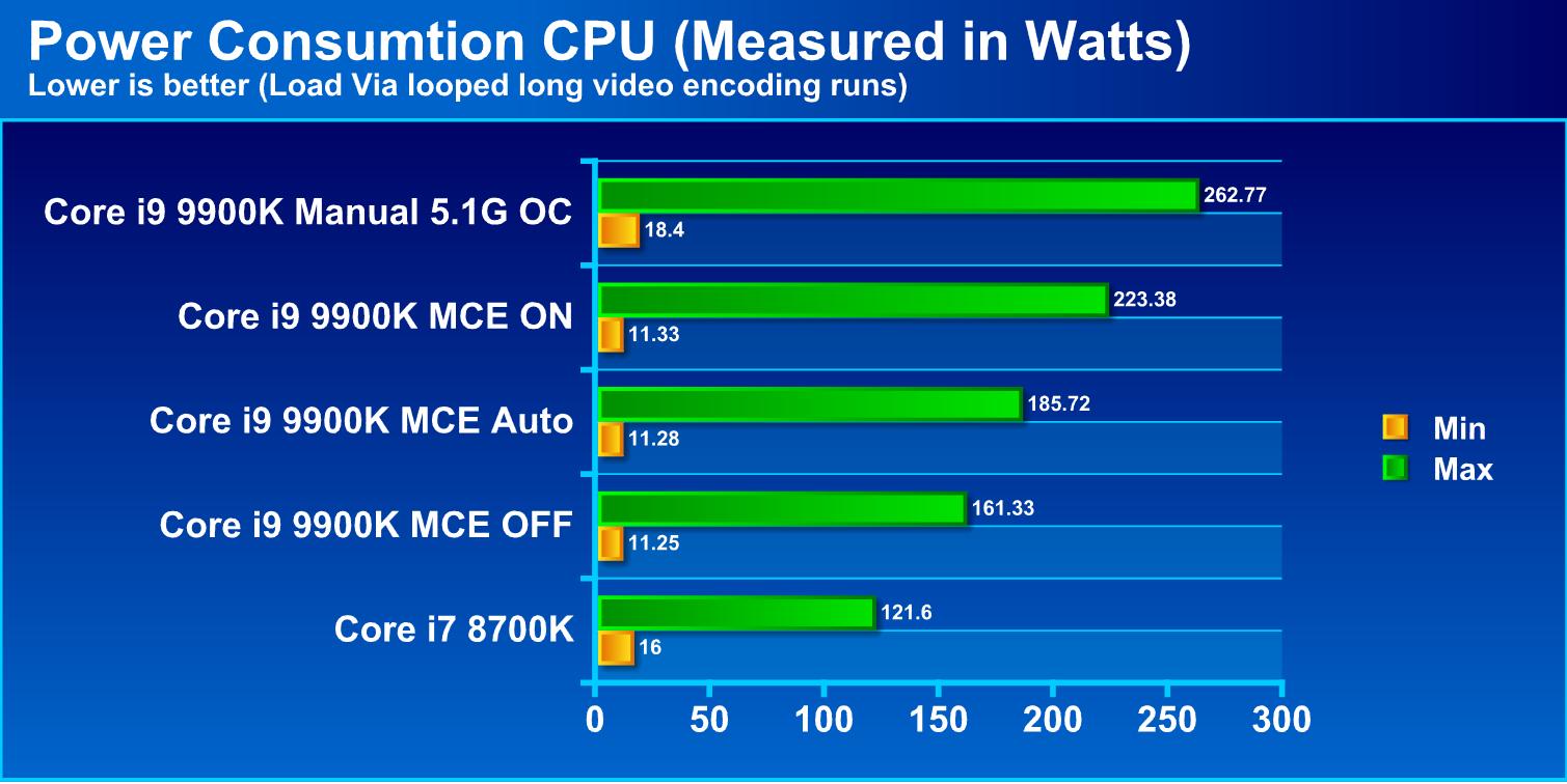 Intel Core i9 9900K - Intel's Answer to RYZEN is here