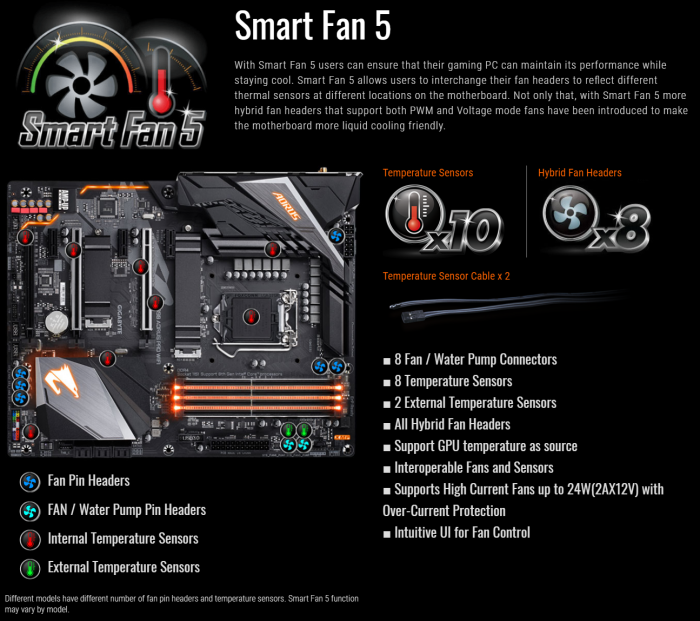 Gigabyte Smart Fan